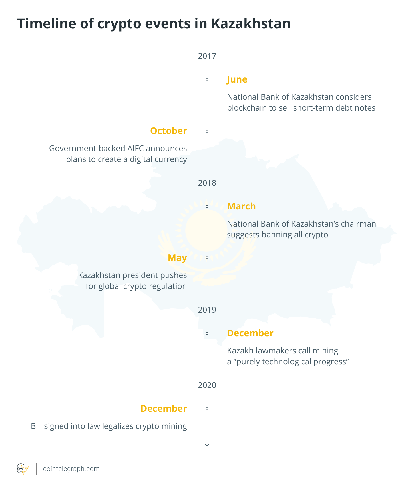 Timeline of crypto events in Kazakhstan