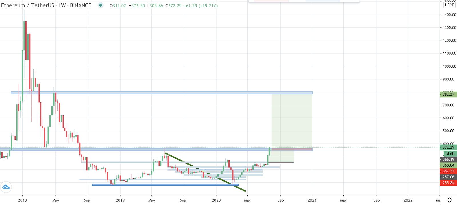ETH-USD 1-week chart. Source: Satoshi Flipper