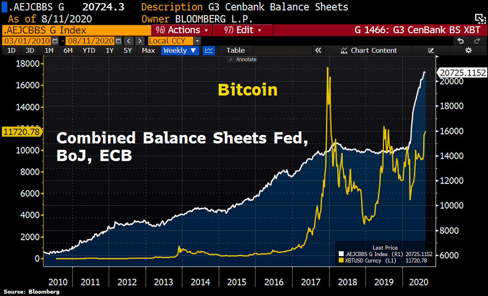 Central banks' balance sheet versus BTC/USD