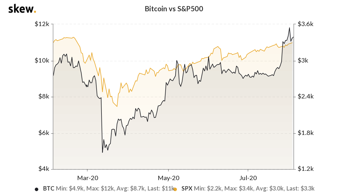 Bitcoin vs. S&P 500 6-month chart