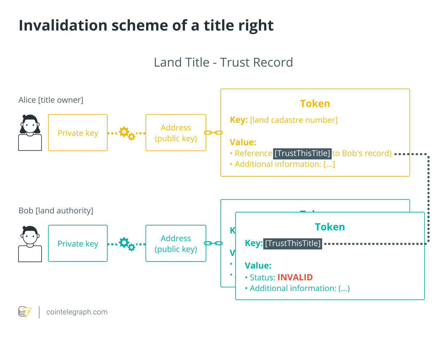 Invalidation scheme of a title right