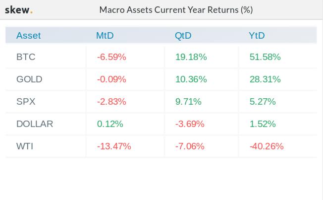 Macro asset returns in 2020