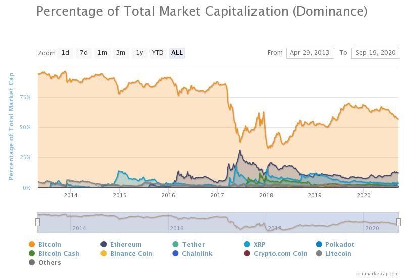 The Bitcoin dominance index. Source: CoinMarketCap.com