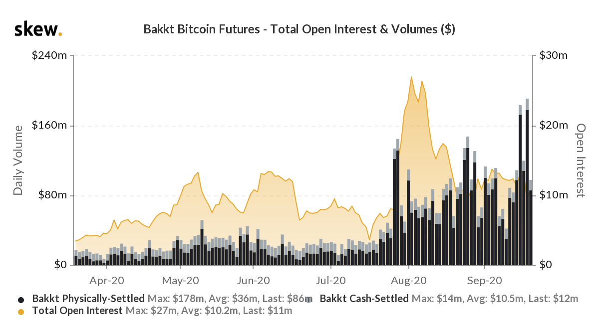 The historical volume of Bakkt Bitcoin Futures. Source: Skew???????