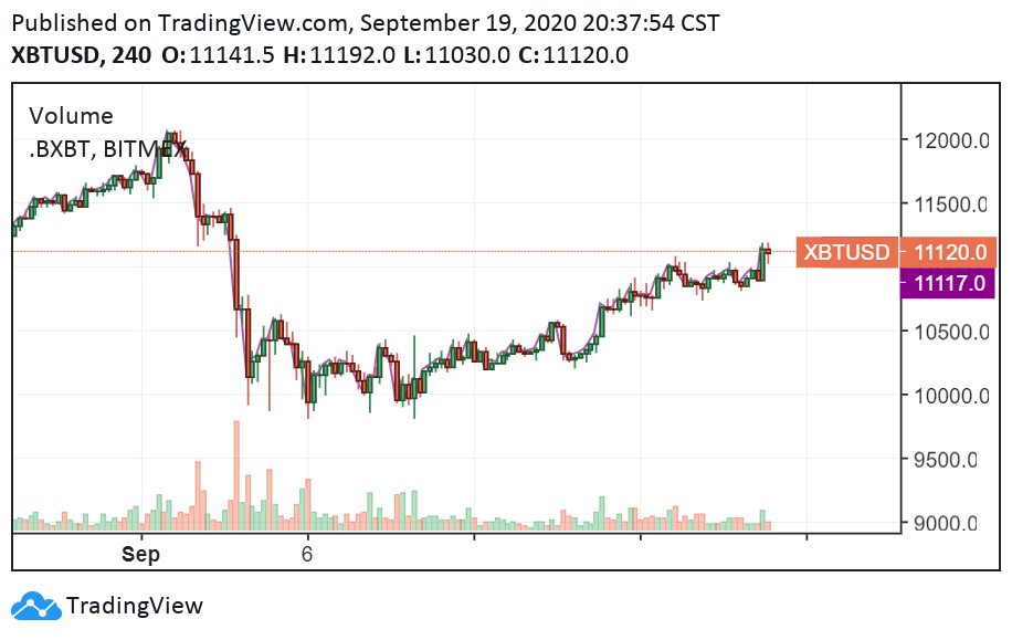 The 4-hour price chart of Bitcoin. Source: TradingView.com