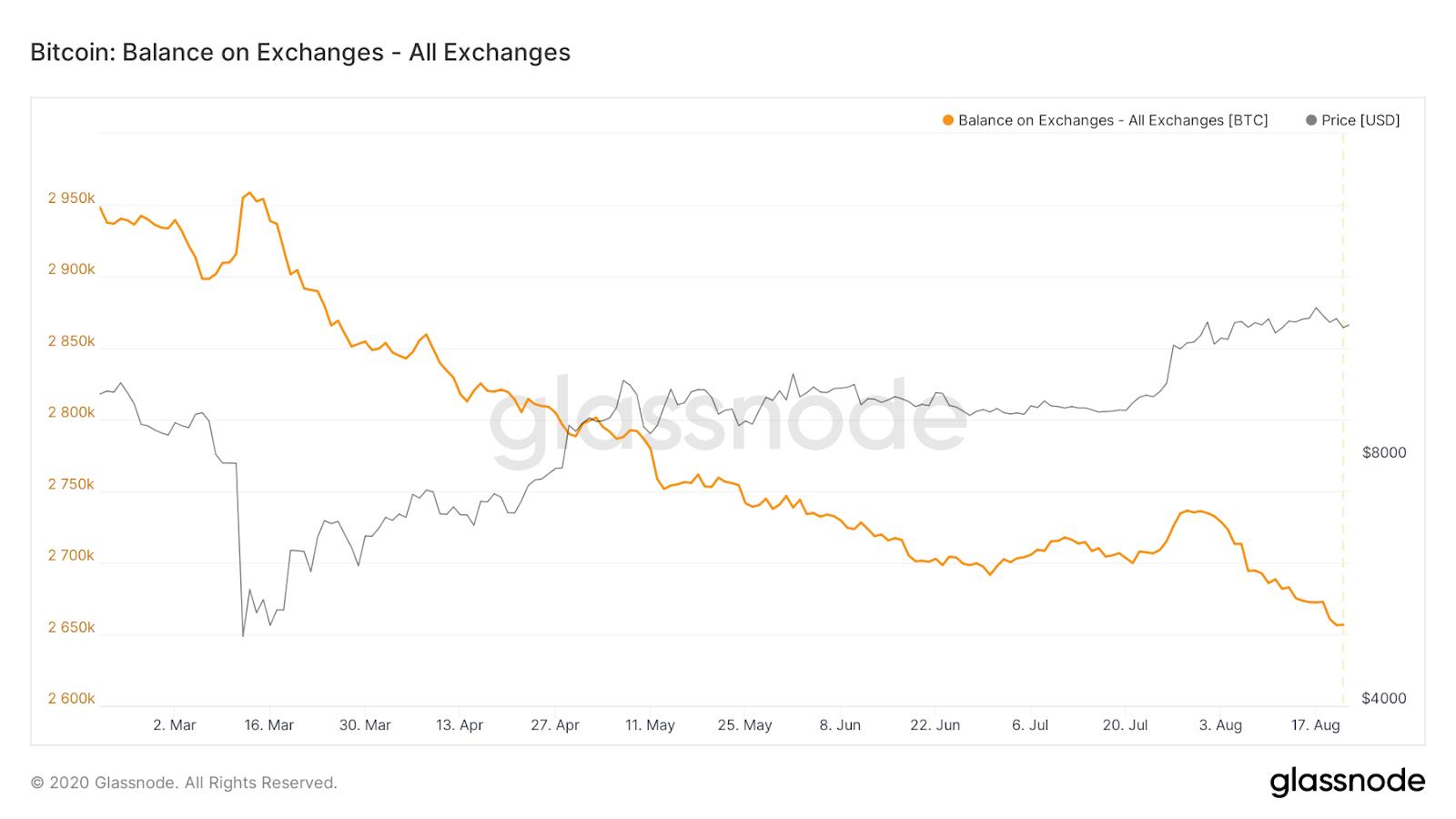 Bitcoin exchange balances 6-month chart