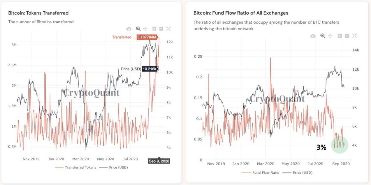 Bitcoin transferred on the blockchain network hits a yearly high. Source: CryptoQuant