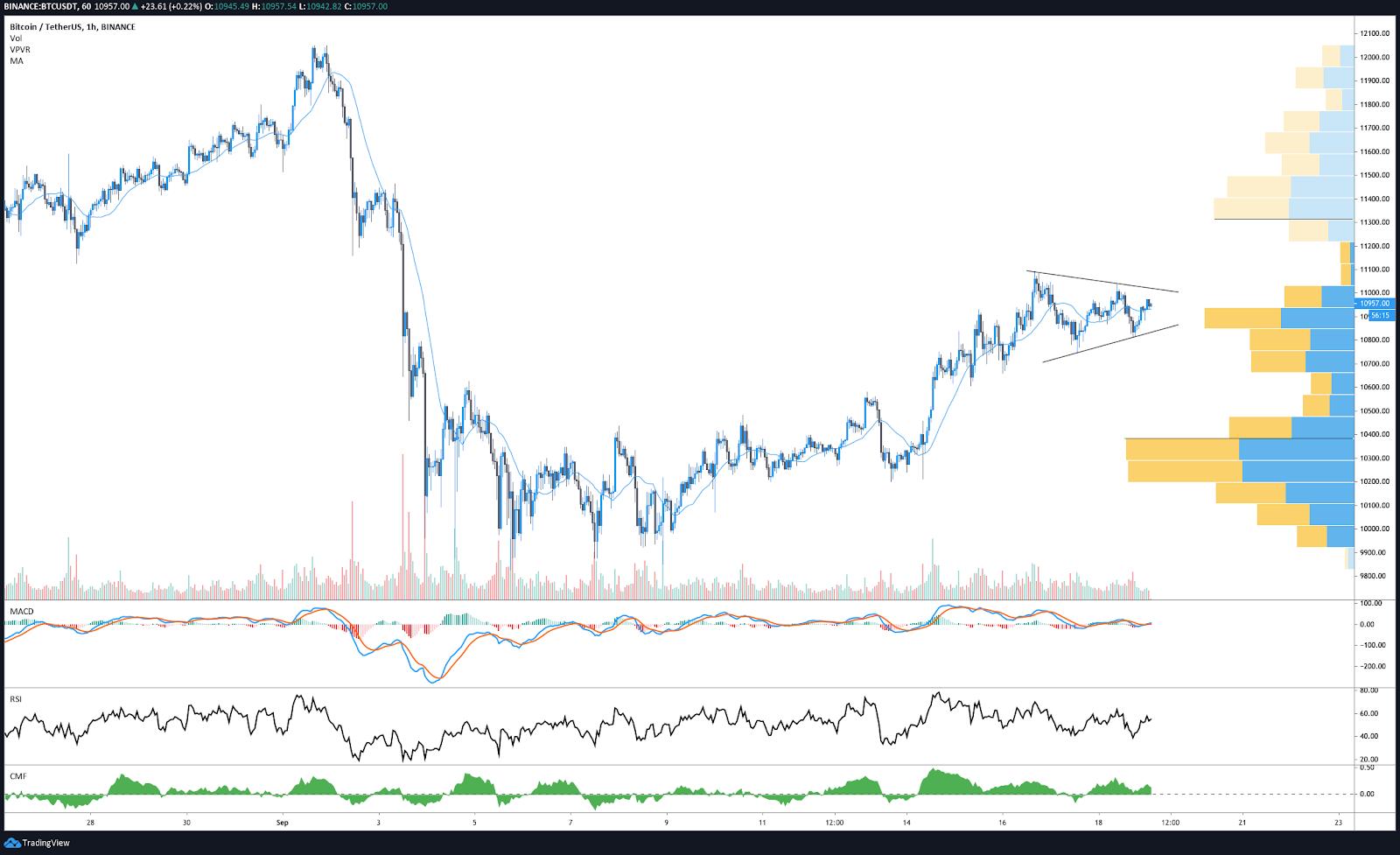BTC/USDT 1-hr chart