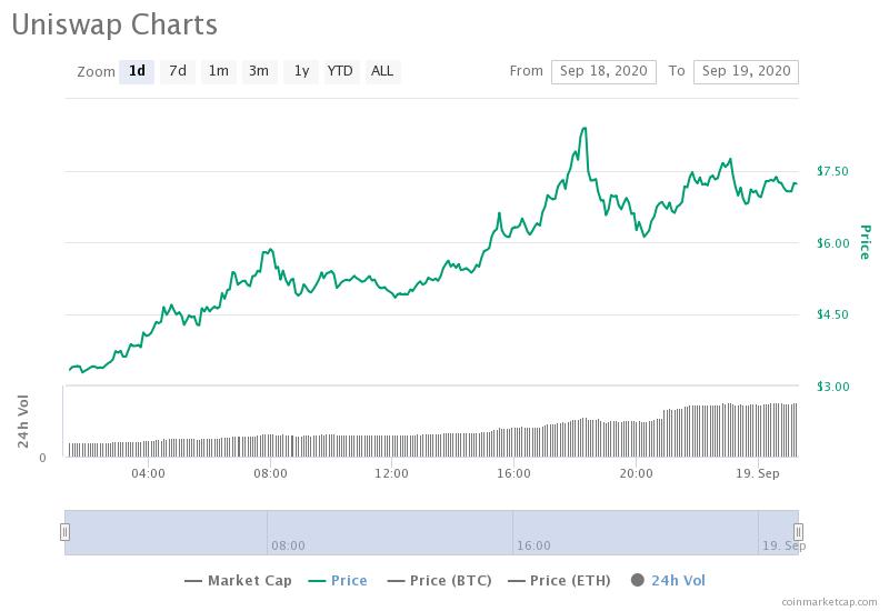 UNI/USD daily price action