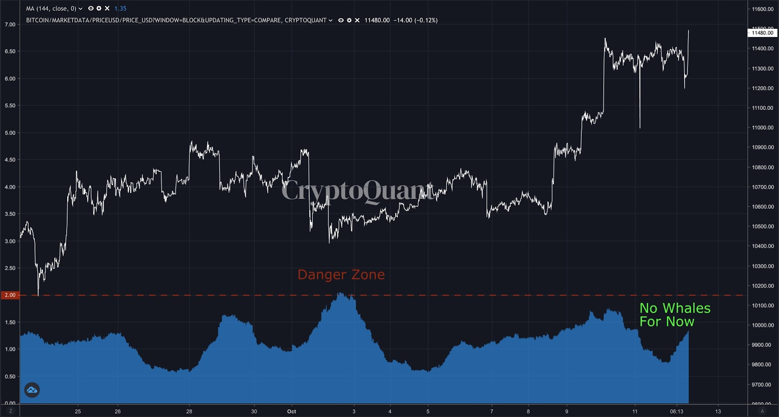 Bitcoin mean inflows vs. BTC/USD 1-month chart