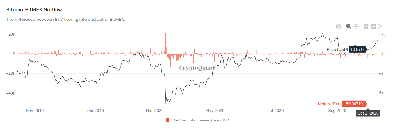 BitMEX inflows and outflows chart