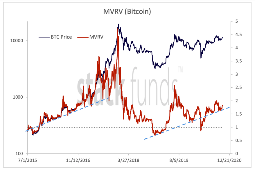 Bitcoin MVRV ratio highlighting uptrend