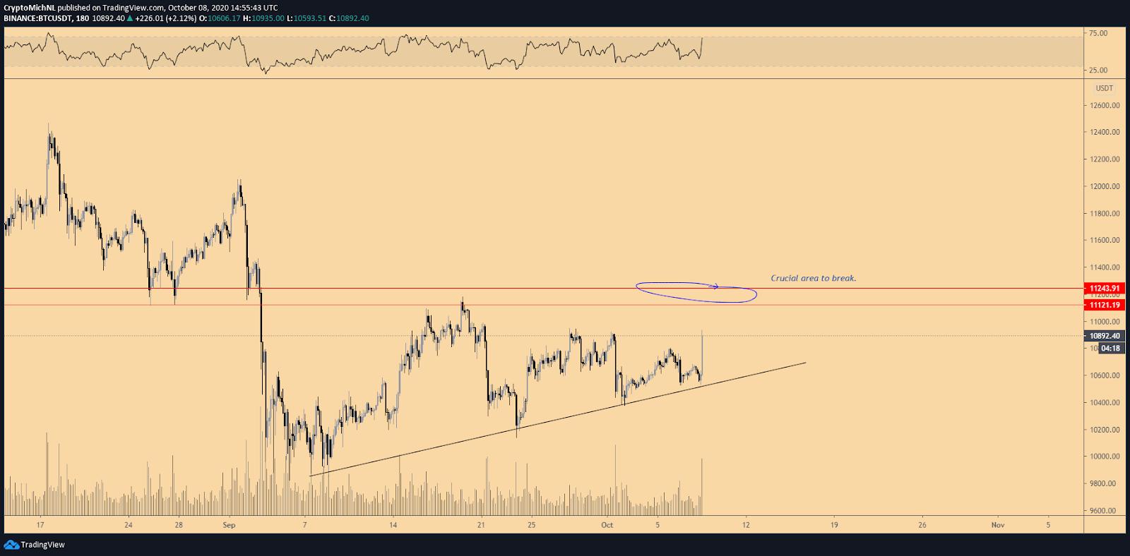 BTC/USDT 3-hour chart. Source: TradingView