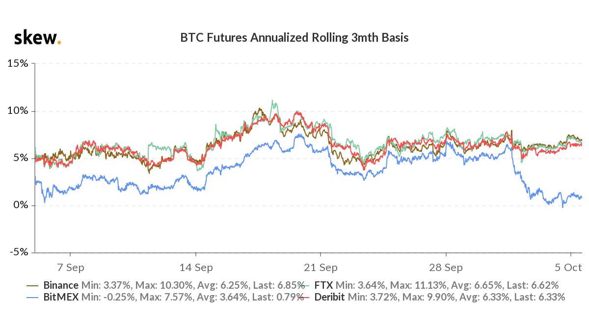 BTC 3-month futures premium
