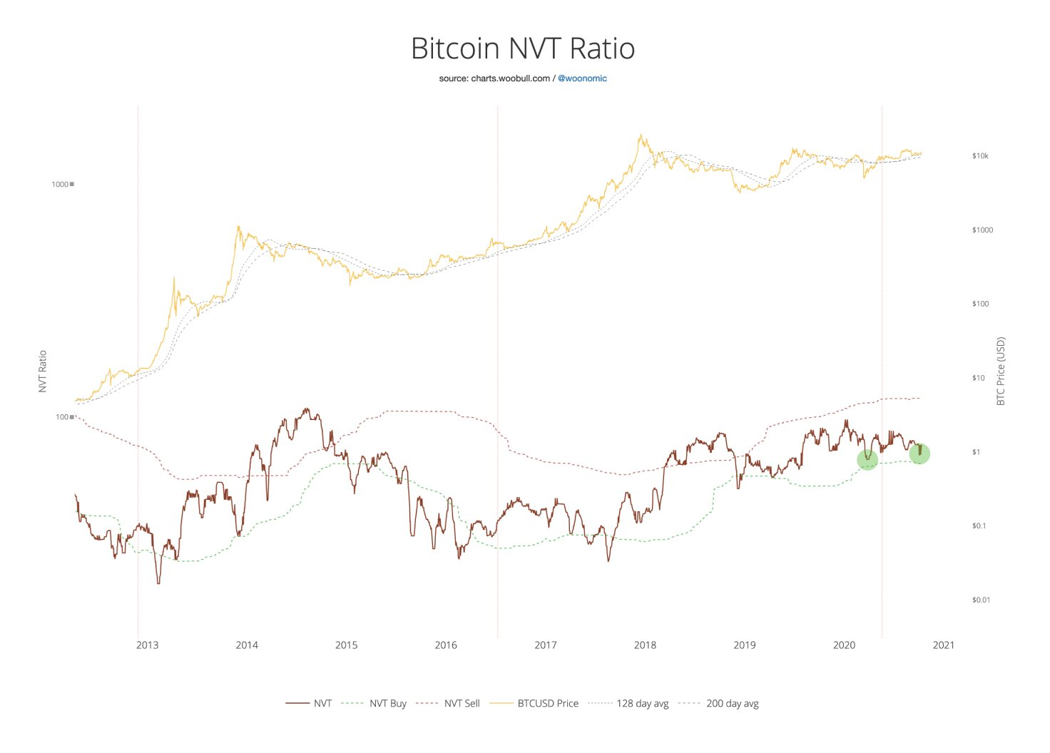 Bitcoin NVT (Transaction volume vs price)