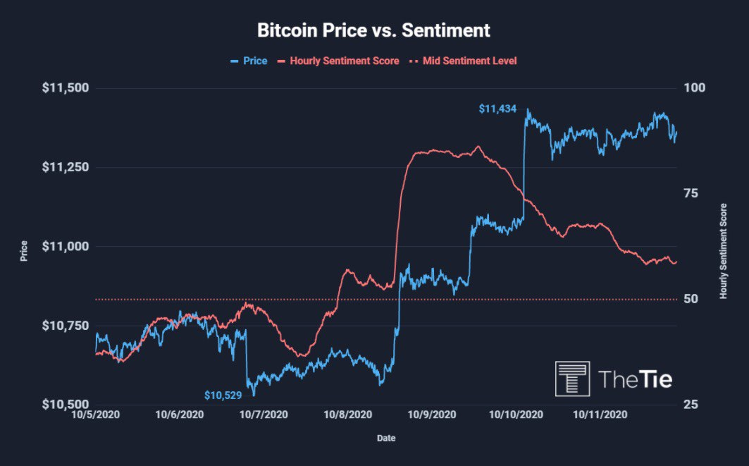Bitcoin Price vs. Sentiment