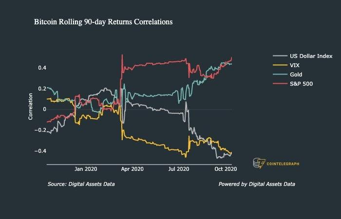 Macro asset returns comparative chart