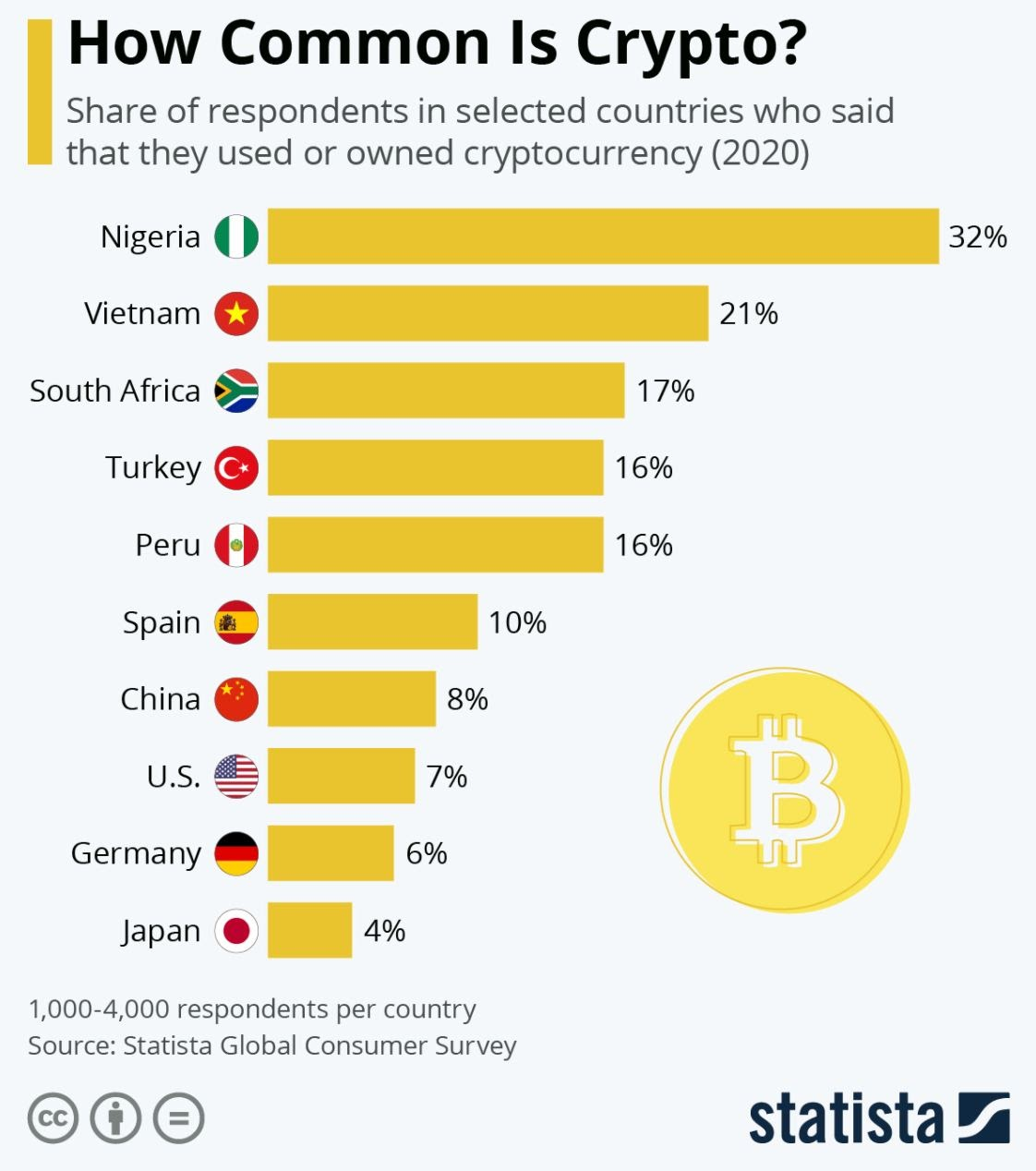 The percentage of people that previously used Bitcoin