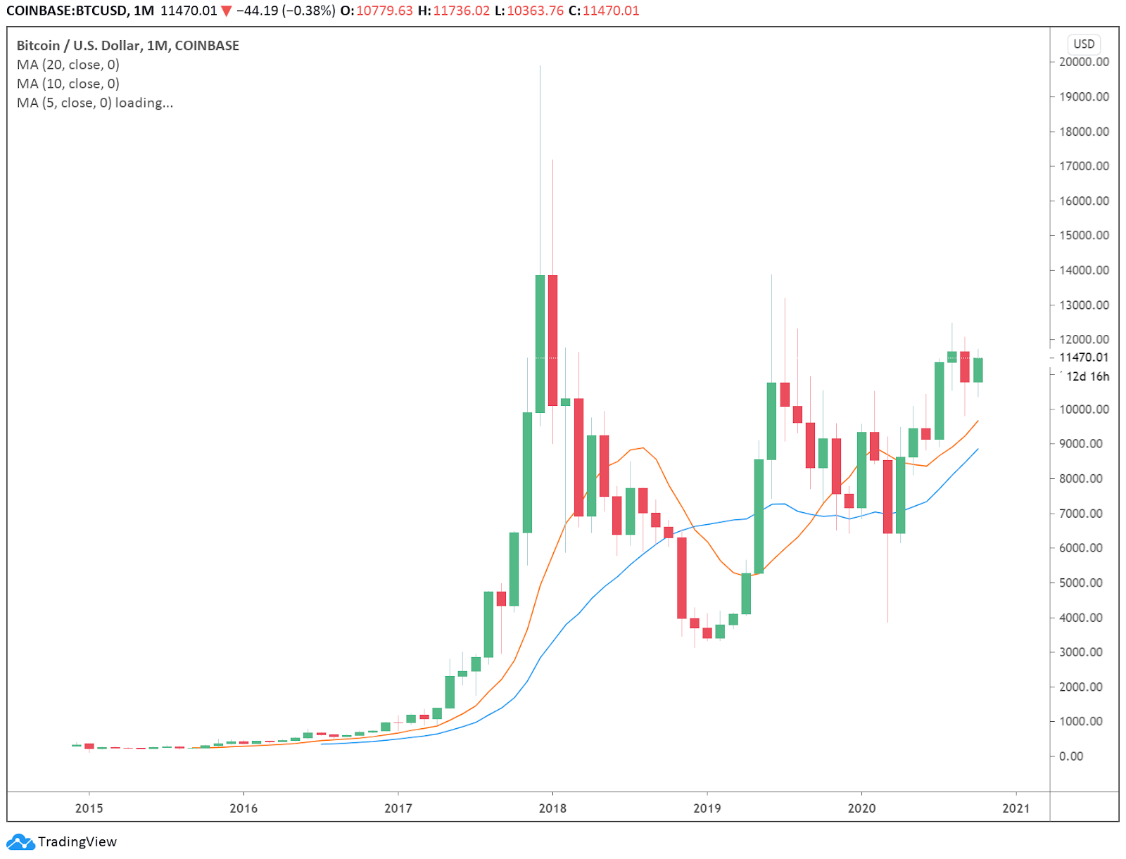 The monthly price chart of Bitcoin
