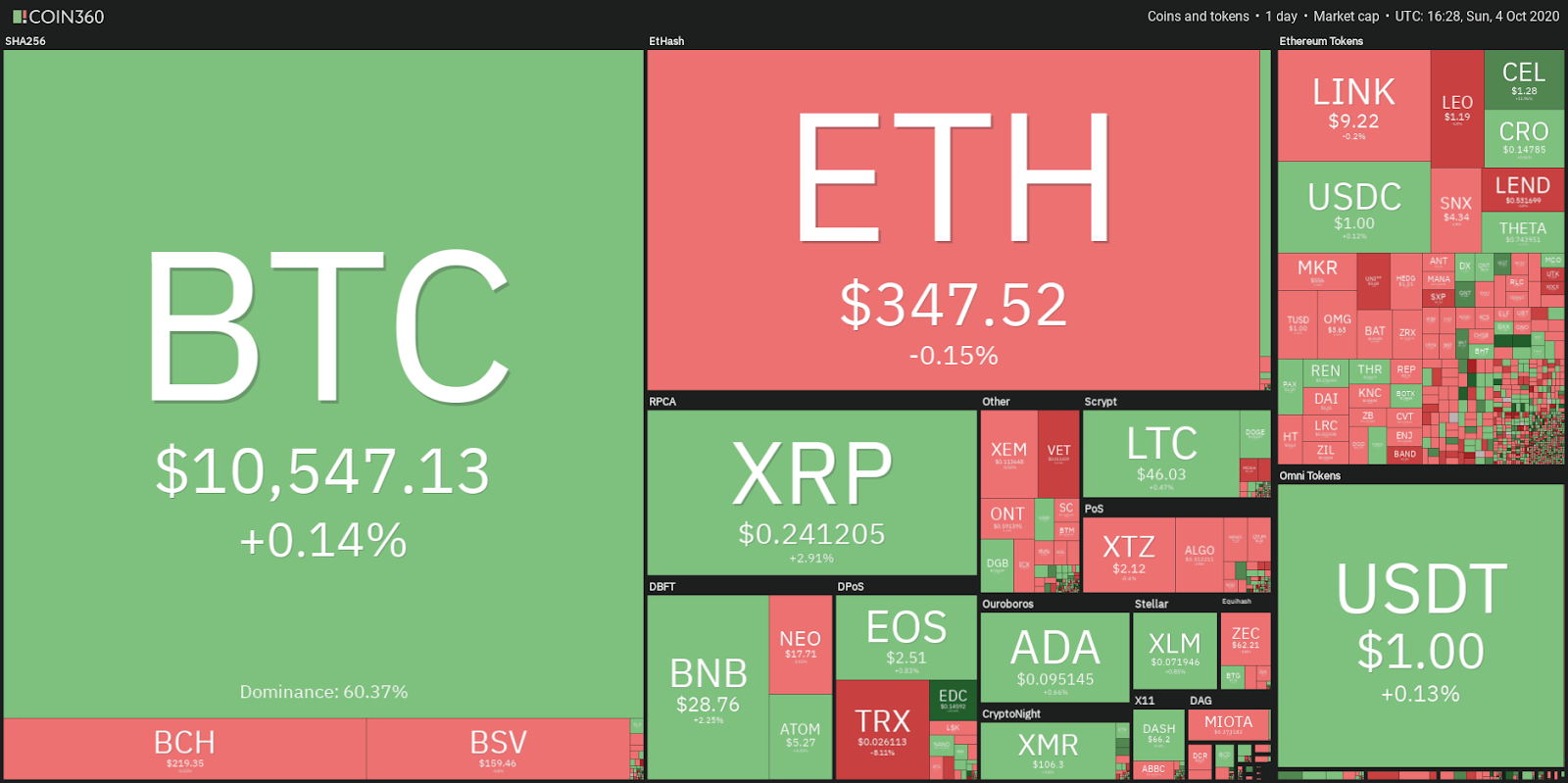 top 10 crypto investments